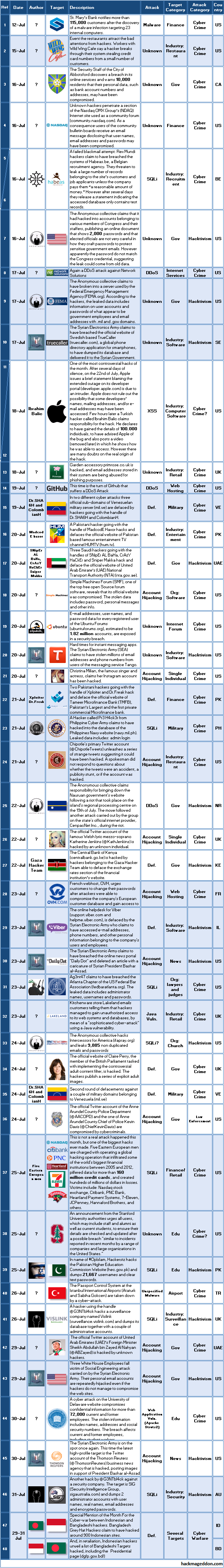 16-31-july-2013-cyber-attacks-timeline