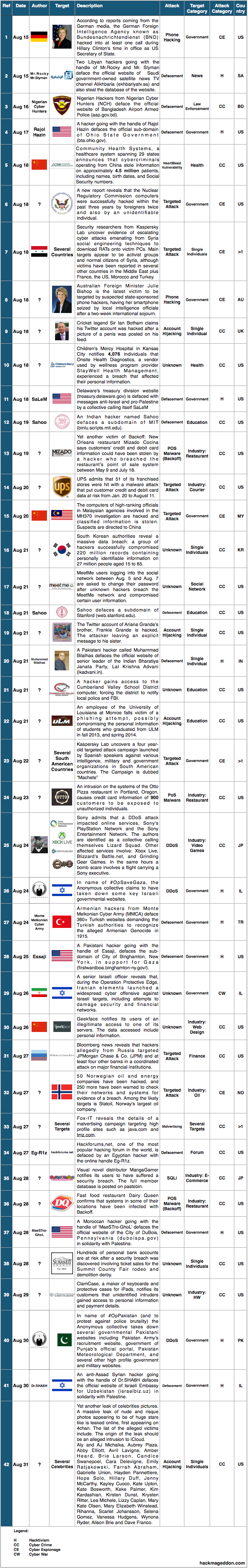 16-31-august-2014-cyber-attacks-timeline-v2