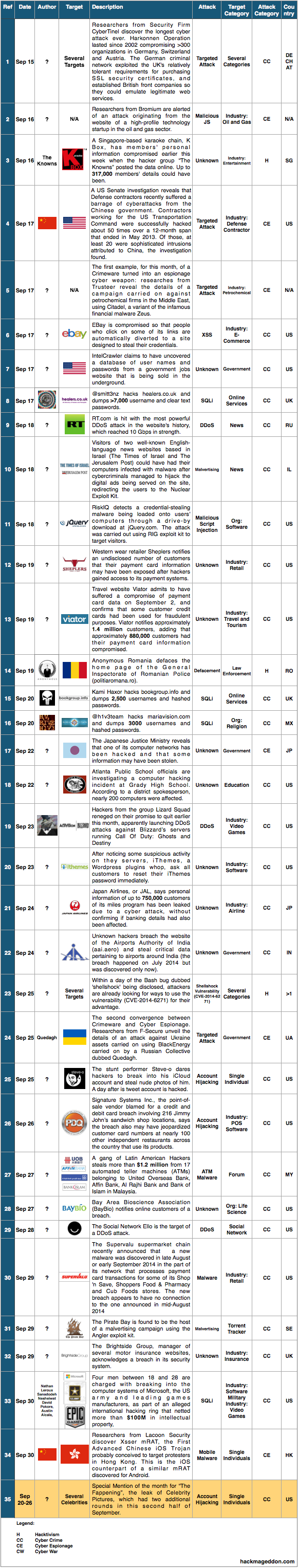 16-30-september-2014-cyber-attacks-timeline