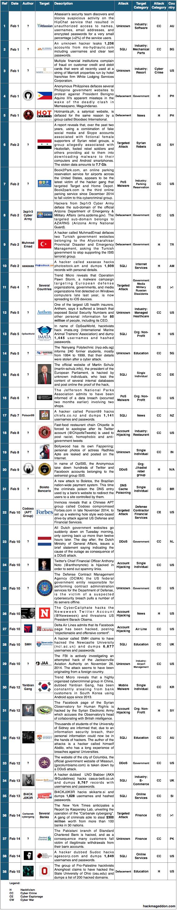 1 15 February 2015 Cyber Attacks Timeline Hackmageddon