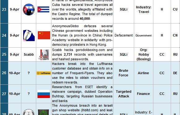16-30 April 2015 Cyber Attacks Timeline