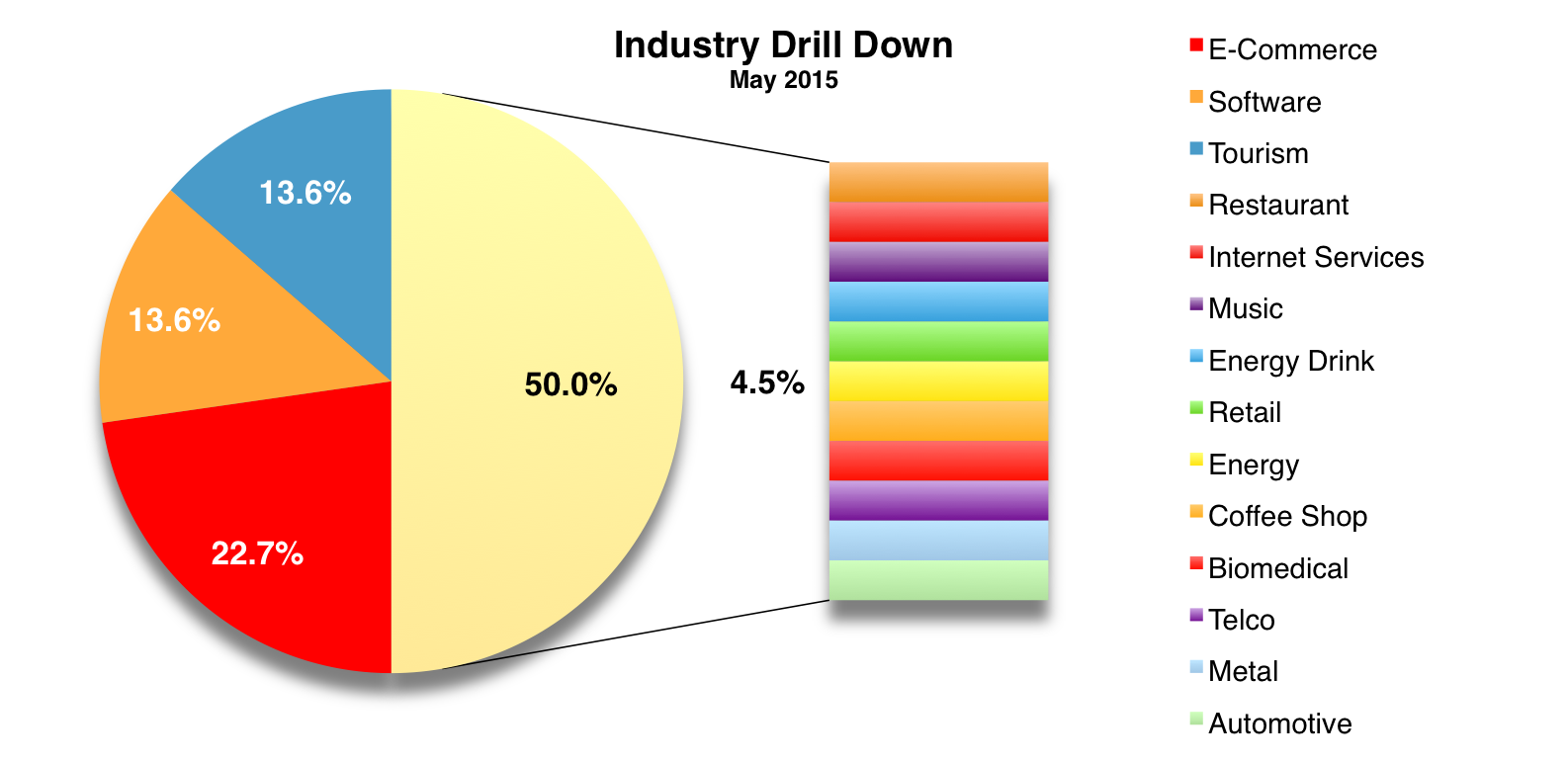 Ind Drill Down May 2015