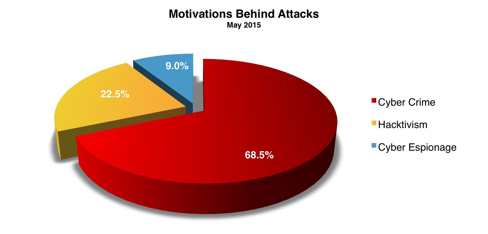 Motivations May 2015