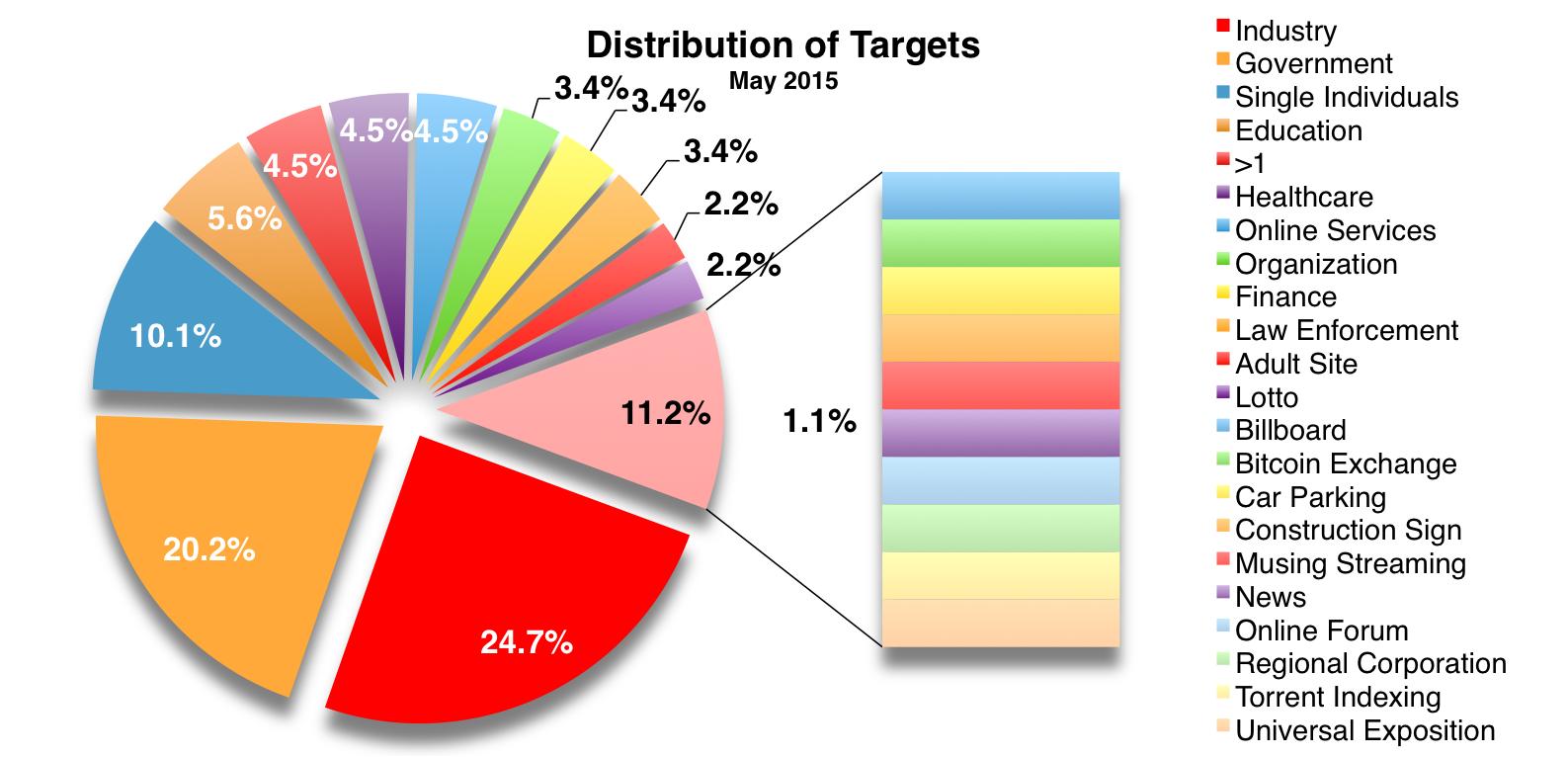 Targets May 2015